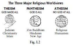 Religious Worldview
